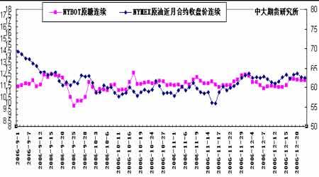 郑糖期价持续温和走势近期保持短线思路为宜(2)
