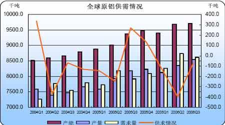 07年铝市展望:未来铝价仍面临巨大的下跌风险