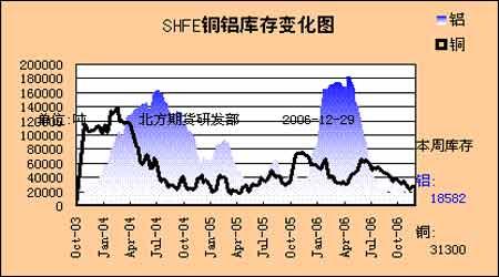 库存增压铜价下跌不止后期市场上涨已难成气候