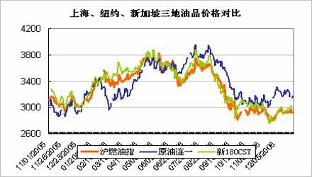 国际原油市场震荡加剧上海燃油偏弱谨慎观望