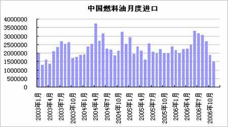 国际原油市场震荡加剧上海燃油偏弱谨慎观望(2)