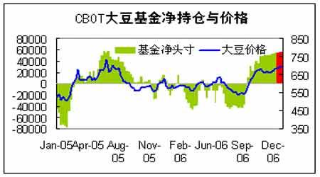 市场长期需求利好支持短期豆价上涨动能溃乏