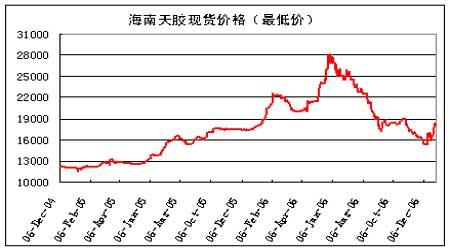 天胶市场继续反弹势头短期胶价调整压力渐增