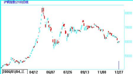 市场展望:铜市需求迅速上升行情将先抑后扬