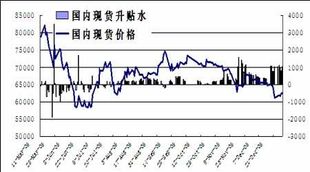 期铜库存上升基本面恶化短期内仍以观望为上