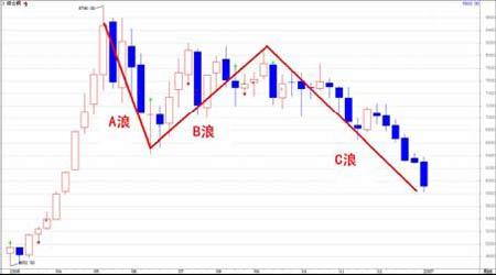 期铜库存上升基本面恶化短期内仍以观望为上(2)