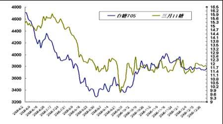 套利研究:玉米市场需求减弱套利盘出局为尚(2)