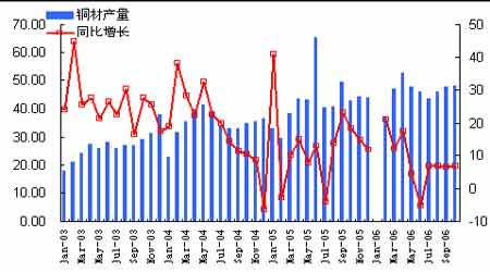 期铜市场回顾与展望:来自中国铜消费的困惑