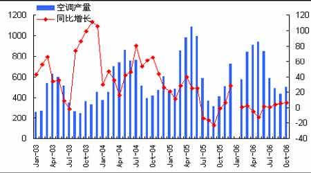 期铜市场回顾与展望:来自中国铜消费的困惑(2)