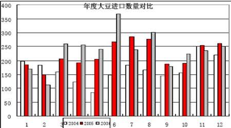 07年大豆市场展望:全球大豆牛市格局已经确定(2)