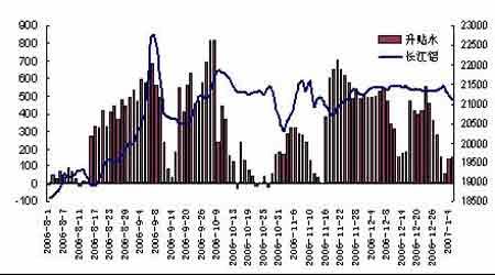 经济困扰整体商品市场铝价受铜价拖累继续下探