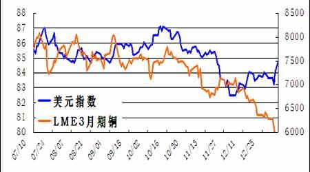 技术性走低主导着市场铜价下跌依然需要定性
