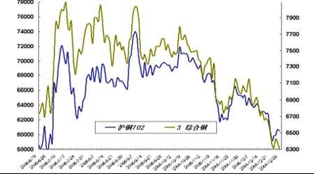 套利研究:临近国内春节期铜市场套利空间有限