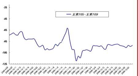 套利研究:临近国内春节期铜市场套利空间有限(2)