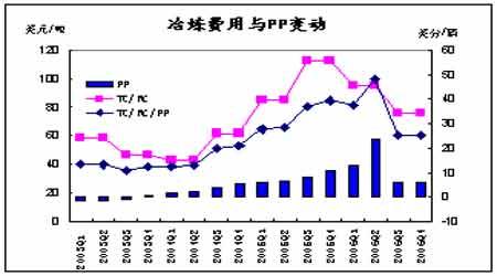 2007年铜精矿冶炼费用下降对铜市场的影响分析