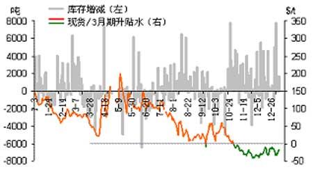 近期美元指数出现走强铜价在短期内保持弱势(2)
