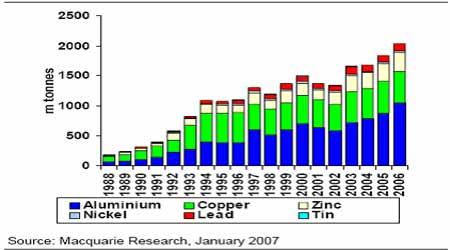 LME2006年成交量上升但步伐变化不是很明显
