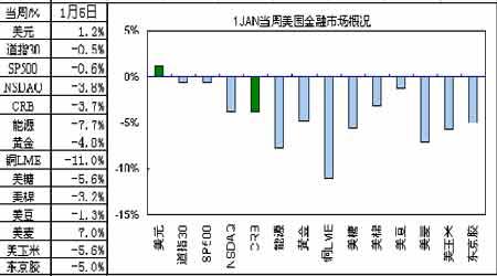 经济研究:美元指数企稳反弹商品市场价格回落