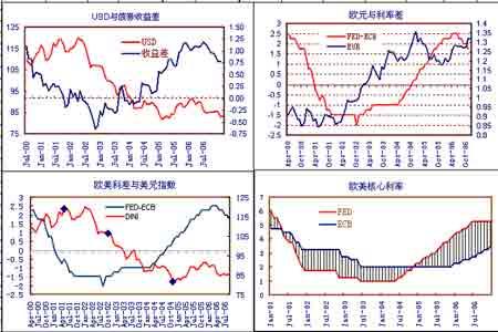 经济研究:美元指数企稳反弹商品市场价格回落(2)