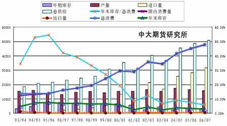 07年豆市投资报告:曲终波澜起牛市迈步从头越(2)