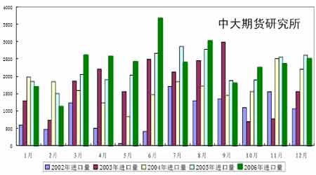 07年豆市投资报告:曲终波澜起牛市迈步从头越(4)