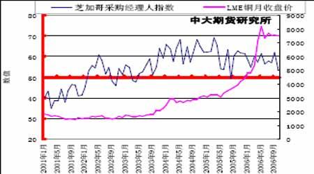 铜市场展望:铜价整体步入牛市的次级循环阶段