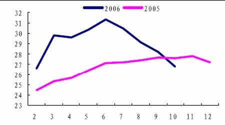 铜市场展望:铜价整体步入牛市的次级循环阶段(2)