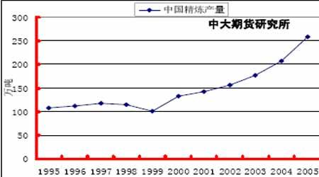 铜市场展望:铜价整体步入牛市的次级循环阶段(3)