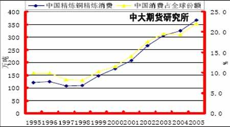 铜市场展望:铜价整体步入牛市的次级循环阶段(4)