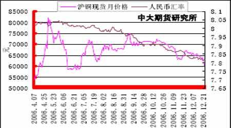 铜市场展望:铜价整体步入牛市的次级循环阶段(5)
