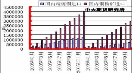 铜市场展望:铜价整体步入牛市的次级循环阶段(6)