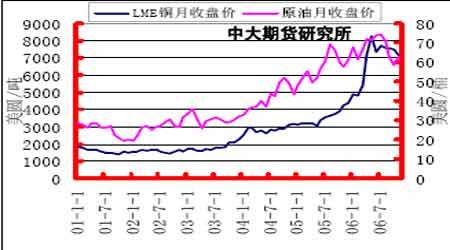 铜市场展望:铜价整体步入牛市的次级循环阶段(7)