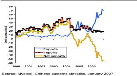麦格理商品日评:中国12月份钢出口贸易强劲
