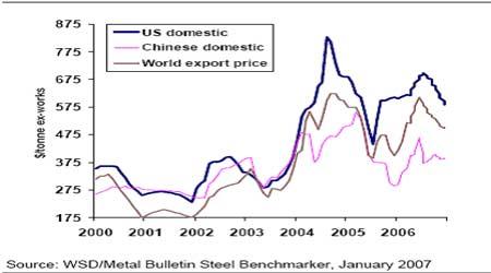 麦格理商品日评:中国12月份钢出口贸易强劲(2)