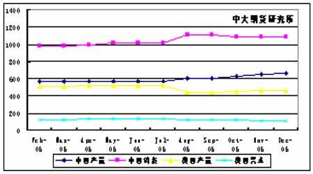 06年棉花年度报告:市场区间震荡棉价重心下移