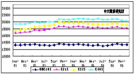 06年棉花年度报告:市场区间震荡棉价重心下移(2)