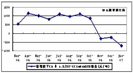 06年棉花年度报告:市场区间震荡棉价重心下移(3)