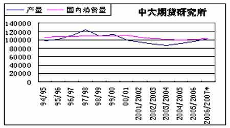全球小麦减产已成定局07年将呈震荡上行态势(2)