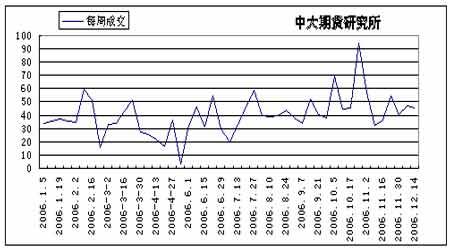 全球小麦减产已成定局07年将呈震荡上行态势(4)