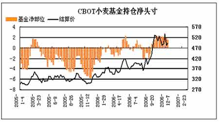 全球小麦减产已成定局07年将呈震荡上行态势(5)