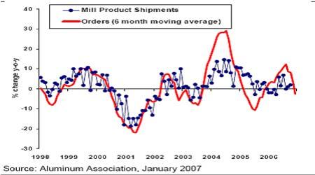 麦格理商品日评:北美铝订单在12月份持续减少