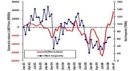麦格理商品日评:中国12月份铜进口进一步增加