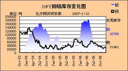 期铜价格短期出现回稳但后市仍难挡下跌步伐