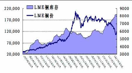 库存对于铜价压制依然存在后市仍以观望为上