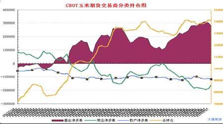玉米温和震荡为主基调长期上涨趋势仍然有效