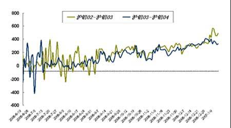 套利研究:铜市消费支撑近月合约处于强势支撑