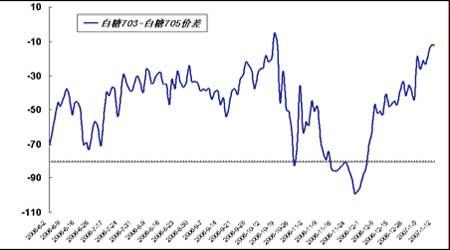 套利研究:铜市消费支撑近月合约处于强势支撑(2)