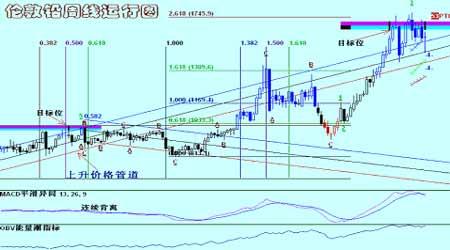 国际铜铝市场在低位持稳期价出现探低回升行情(3)