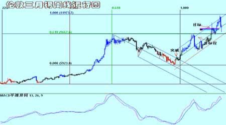 国际铜铝市场在低位持稳期价出现探低回升行情(4)