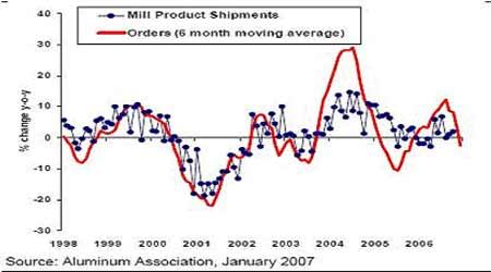国际铜铝市场在低位持稳期价出现探低回升行情(5)